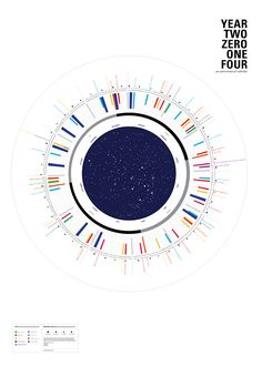 2014 calendar design, with 7 levels of data representing celestial events.