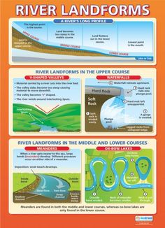 From our Geography poster range, the River Landforms Poster is a great educational resource that helps improve understanding and reinforce learning. Gcse Geography Revision, Gcse Revision, Geography Map, Physical Geography, Geography Lessons, World Geography, Geography Worksheets, Posters Escolares, School Posters