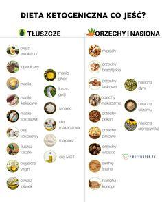 cetoza dieta)