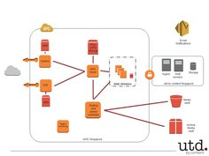 cloud computing case study amazon