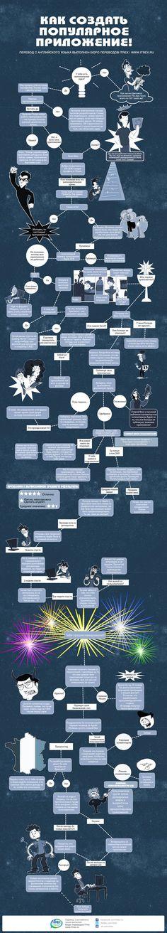 Инфографика о том, как создать популярное приложение и при этом получить удовольствие.#инфографика