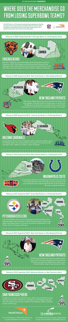 Where does all the merchandise go from the losing super bowl team? #NFL #SuperBowl #charity