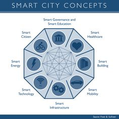 FS_GFX_Smart-Cities-Concepts-v1