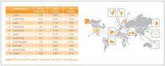 Akamai: South Korea is No. 1 in average broadband speed