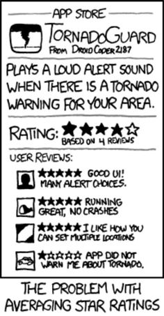 The problem with average star ratings for apps. (From XKCD)
