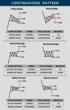 continuation-pattern - Trading Stocks - Ideas of Trading Stocks - Forex Trading Trading Quotes, Intraday Trading, Forex Trading Basics, Forex Trading Strategies, Blockchain, Wave Theory, Stock Charts, Cryptocurrency Trading, Financial Markets