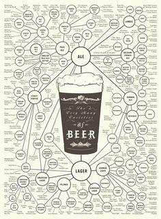 Beer Varieties chart - great gift for a beer connoisseur. #erindollar
