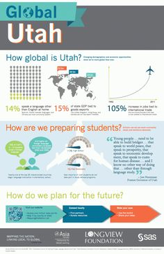 How global is Utah? Continuing to grow dual immersion language programs and a 105% increase in international trade jobs how we're more global than ever.