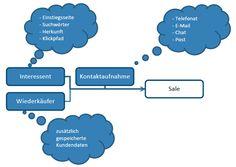 Kundendaten im Pre-Sale (Online-Shop)
