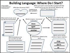 Building Language: Where Do I Start? Great flowchart developed by the ladies at Speak for Yourself! to assist in early vocabulary selection for AAC. LOVE IT!