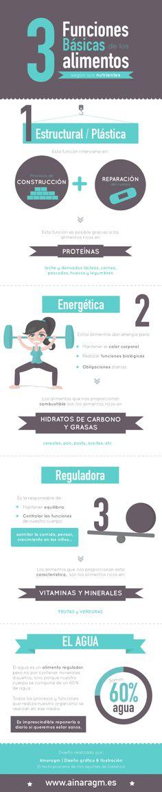 #Infografia sobre las funciones de los #alimentos #dieta #nutricion