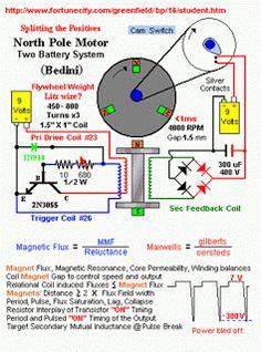 Energia dos eletrons : Motor Bedini