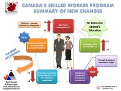 #infograph on new upcoming changes in #Canada 's skilled worker program - www.amirismail.com