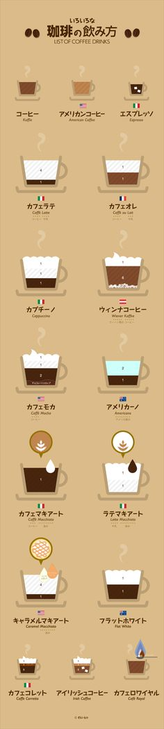 Do u know the difference between cafe latte and cafe au lait.love this graphic cafe list.clearly and easy understand Coffee Cafe, Coffee Drinks, Coffee Shop, Dm Poster, Web Design, Food Design, Information Graphics, Latte Art, Trivia
