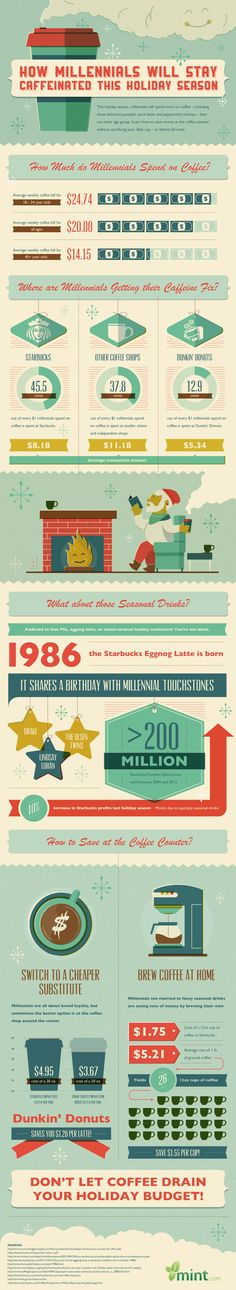 Coffee & Millennials: An #Infographic #infografía