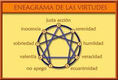 Eneagrama Virtudes