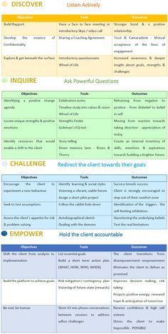 A Coaching Model Created by Jahnavi Gurjer (Executive Coach, INDIA) The concept of coaching has been around for as long as the human race itself. Life Coaching Tools, Leadership Coaching, Leadership Development, Communication Skills, Business Coaching, Leadership Quotes, Career Coach, Health Coach, Life Skills