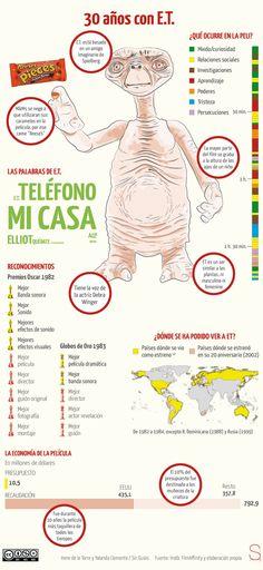 E.T. el extraterrestre #infografia #infographic