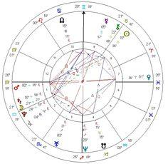 Birth chart (astrology)