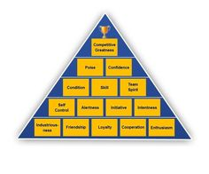The Pyramid of Success!