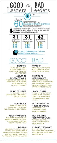 What separates a good leader from a bad one? Learn more about the difference at www.entreviewmarketing.com  #goodleader #badleader