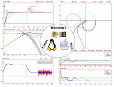 Interactive PID control design