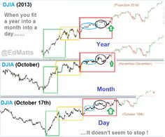 DJIA Mandelbrot Year in a Month in a Day.. still working!