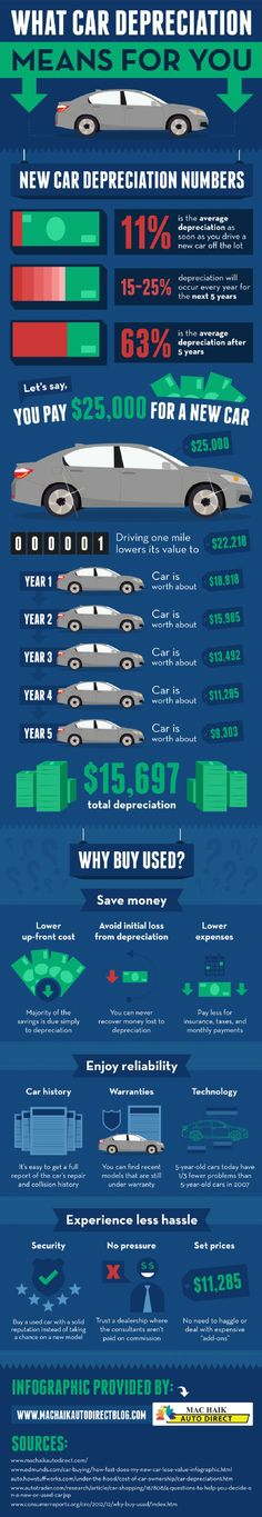 A pre-owned car has a lower upfront cost than a new car. These vehicles also tend to have lower insurance costs, taxes, and monthly payments! Take a look at this infographic from a Houston used car dealership for more facts.