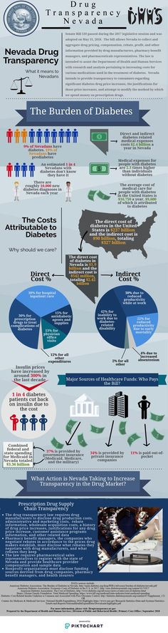 102 Best Diabetes images in 2019 | Diabetes, Diabetic living, Type 1