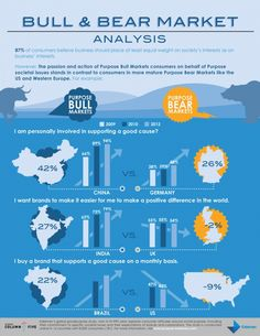 Bull & Bear Market Analysis [INFOGRAPHIC]