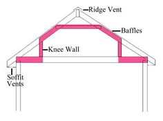 How to insulate a finished attic