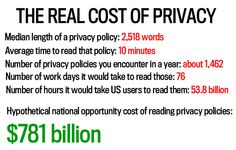 """""""Reading the Privacy Policies You Encounter in a Year Would Take 76 Work Days."""" From The Atlantic."""