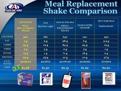 Meal replacement comparison chart. http://www.advocare.com/130855431