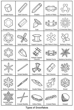 Basic snowflake shapes. Take your students outside during a snowstorm! Black paper and tripod magnifier, small pad & pencil to sketch all the different shapes they can find. Back inside: Draw giant-sized on board or poster paper with colored chalk. Is there a relationship between type of weather & snowflake shape?