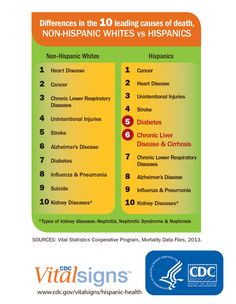 New CDC #VitalSigns reports different health risks among US Hispanics.  #VitalSigns