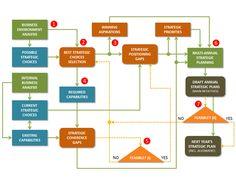 The Strategy Formulation process - Hypothesis & assumptions points