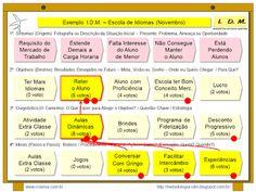 Exemplos Metodologia IDM - Innovation Decision Mapping - Novembro - Turma 81
