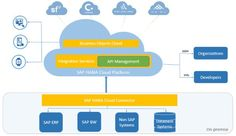 Learn about consuming APIs from Business Objects Cloud via SAP API Management: http://spr.ly/6016BNzow