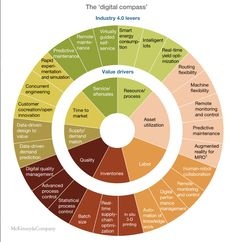 """Industry 4.0 """"Digital Compass"""" framework for process and technology to drive value in business. Developed by McKinsey.  Data-Driven Manufacturing"""