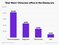 'Star Wars' movies are struggling in China at box office: Chart - Business Insider