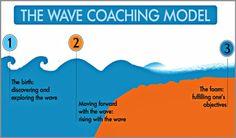 Coaching Model: The Wave  #CoachingModel #CoachingCertication #CoachCampus #ICACoach  #becomeacoach  #coachsenegal #ndeyesecksanchez #professionalcoach