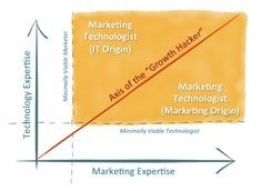 Strategy, marketing, and technology are all intertwined - Chief Marketing Technologist Event Software, Marketing Software, The Marketing, Mobile Marketing, Digital Marketing, Technology Management, Marketing Technology, Lead Nurturing, Robert Rose