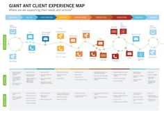 Giant Ant Client Experience Map example - The stage, touchpoint, actions, and questions template. Design Thinking, Interaktives Design, Tool Design, Path Design, Graphic Design, Design Concepts, Ux User Experience, Customer Experience, Service Design