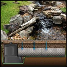 A great cross section of how a Pondless Waterfall works.