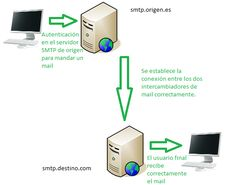 SMTP for dummies