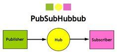 PubSubHubbub With Posterous