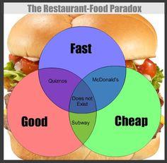 The restaurant-food paradox