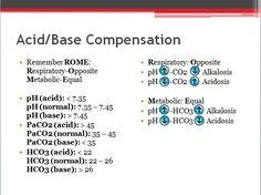 Here's an Acid/Base Compensation diagram that I made to help you understand acid/base compensation//arterial blood gases better! Acid/Base Compensation Remember...