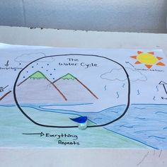 Something looks awfully familiar about that water droplet. That's an Ozobot! Check out how Bonnie Maxwell ( on… Water Cycle, Water Droplets, Literacy, Waiting, Coding, Teaching, Education, Check, Instagram
