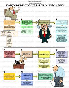 fluxo resumido de um  processo civil